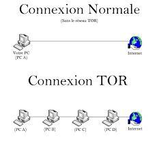 Connexion avec et sans Tor